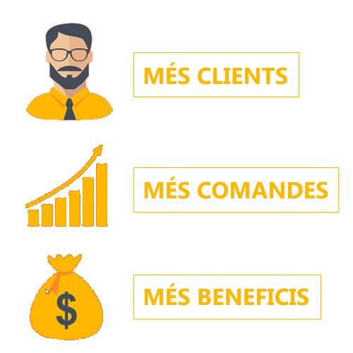 Més Clients, més comandes, més beneficis igual a Posicionament Web